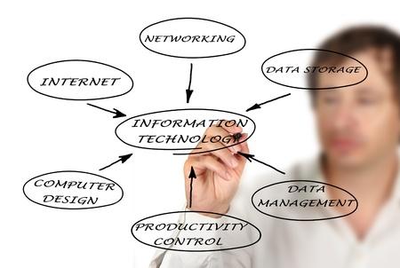 Diagram of IT Stock Photo - 11244329