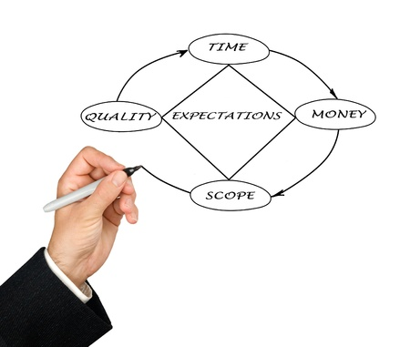 quality time: Project Management Diamond Model Stock Photo
