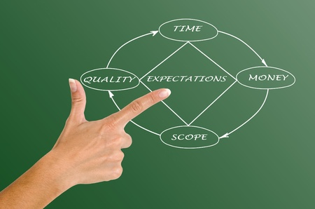 Project Management Diamond Model photo