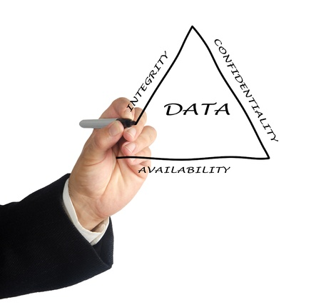 confidentiality: Principles of data management