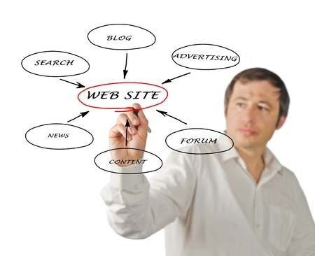 web marketing: Content of web site Stock Photo