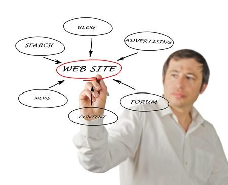 siti web: Il contenuto del sito web