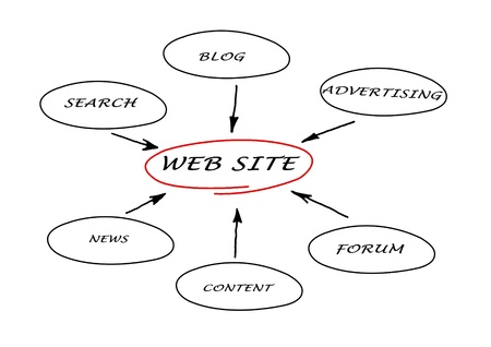 Content of web site Stock Photo - 11688034