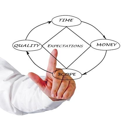 process management: Project Management Diamond Model Stock Photo