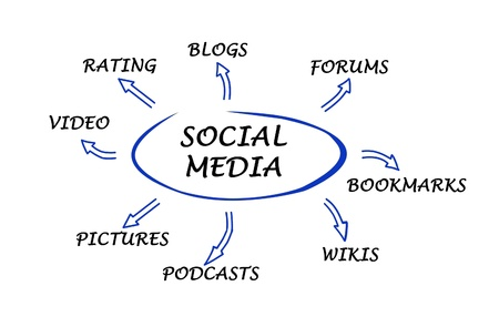 Diagram of social media photo