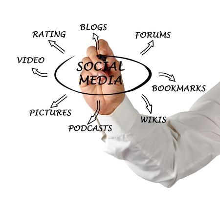 mov: Diagram of social media Stock Photo