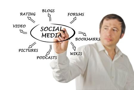 Diagram of social media photo