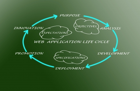 Diagram of web application life cycle photo