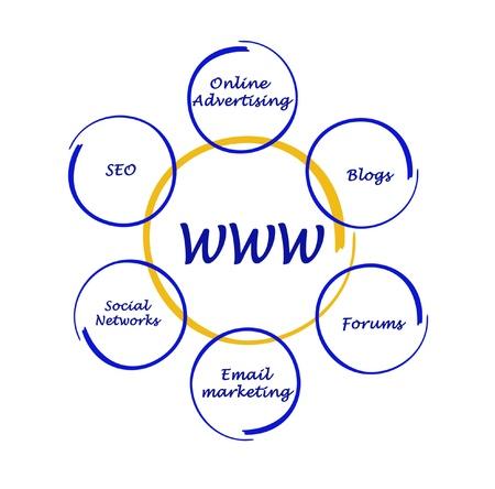 worldwide web: Diagrama de la World Wide Web