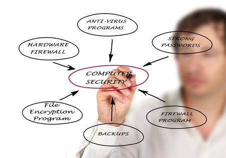 Diagramma della sicurezza informatica