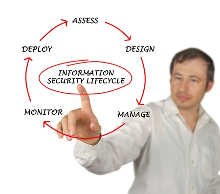 Diagram of information security lifecycle Stock Photo - 12504968