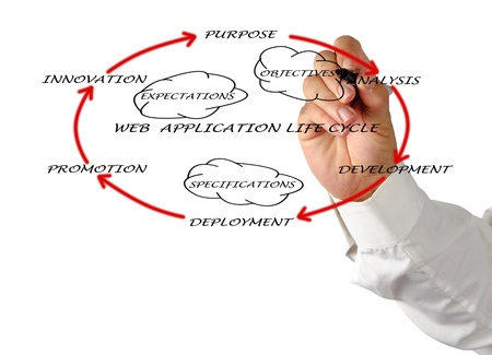 Presentation of web application lifecycle Stock Photo - 12504964