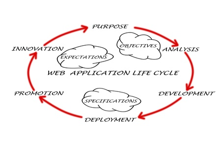 web application: web application lifecycle Archivio Fotografico