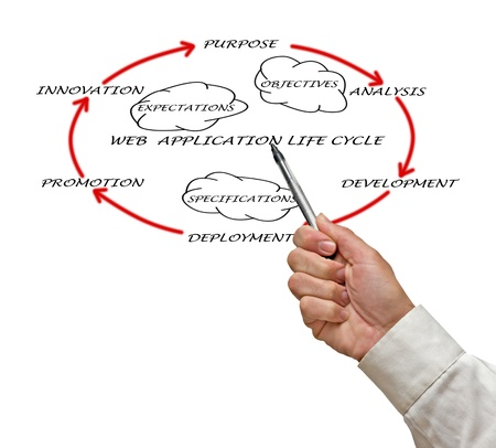 Presentation of web application lifecycle Stock Photo - 12505135
