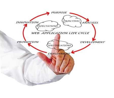 web application: Presentation of web application lifecycle Stock Photo