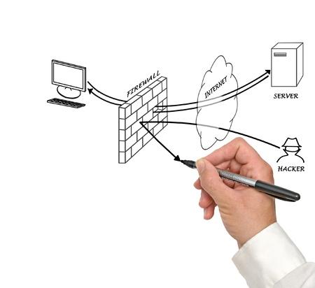 Presentation of diagram of firewall photo