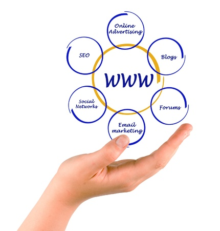 concept of world wide web photo
