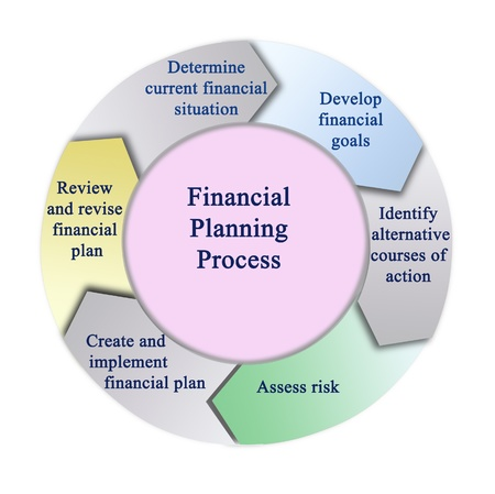 revise: Financial planning process Stock Photo