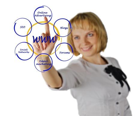 worldwide web: concepto de la World Wide Web