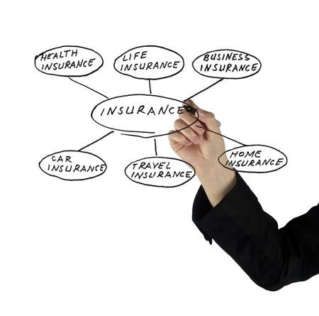 Presentation of insurance Stock Photo - 12507202