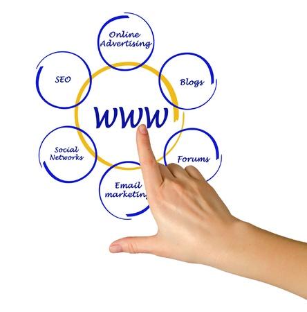 venn: concept of world wide web