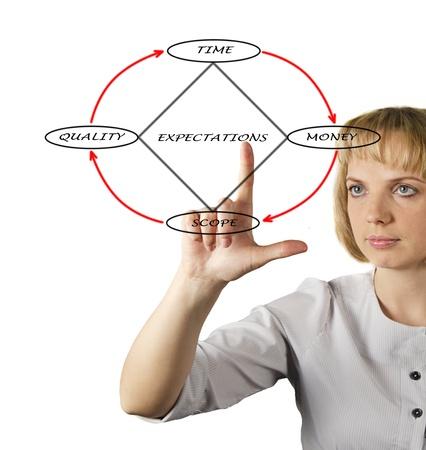Presentation of diamond diagram photo