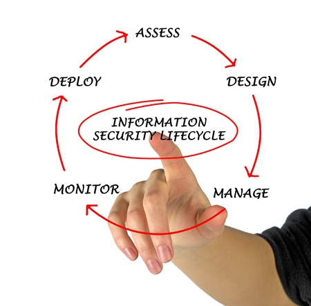 Information security Stock Photo - 21166314