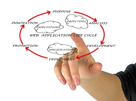 Presentation of web application lifecycle Stock Photo - 12869945