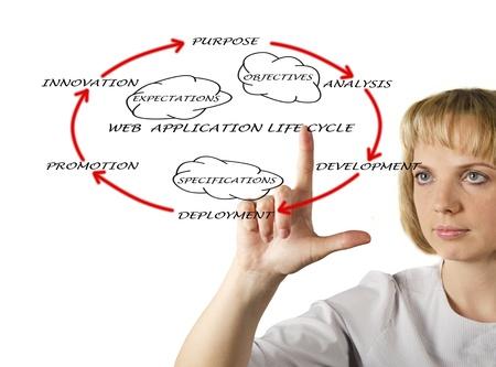 Presentation of web application lifecycle Stock Photo - 12928496