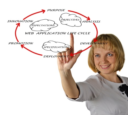 Presentation of web application lifecycle Stock Photo - 12928493