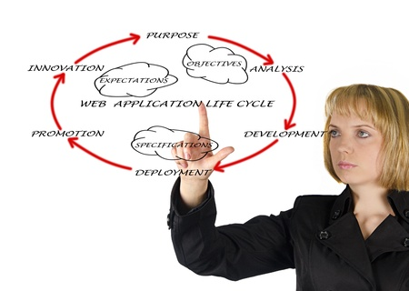 Presentation of web application lifecycle Stock Photo - 12928498