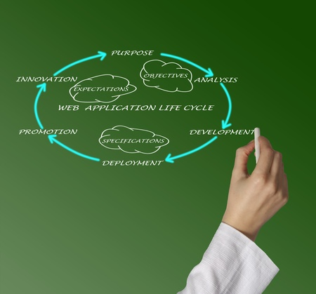 Presentation of web application lifecycle Stock Photo - 12869956