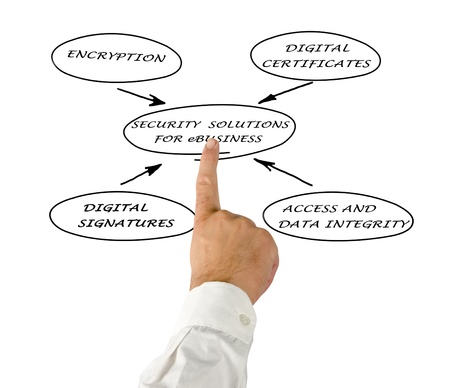 Diagram of security solutions for eBusiness Stock Photo - 12870023