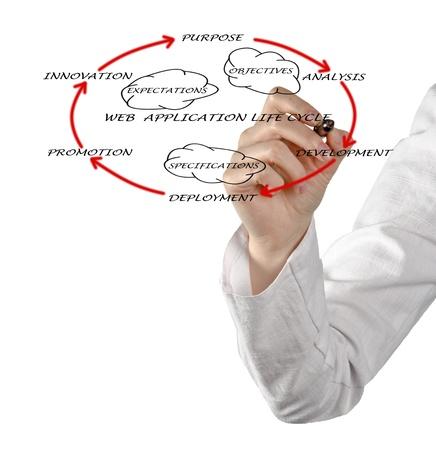 ciclo de vida: Presentaci�n del ciclo de vida de aplicaciones web