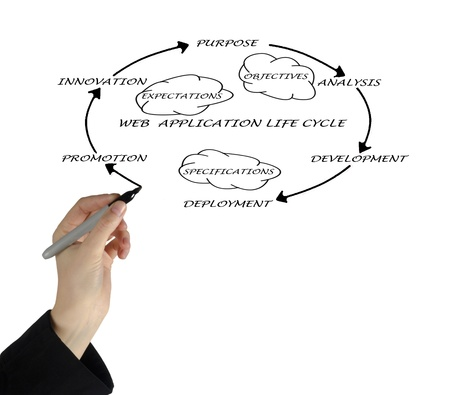 Presentation of web application lifecycle Stock Photo - 12870019