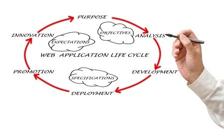 Presentation of web application lifecycle Stock Photo - 12870003