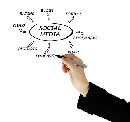 Diagram of social media Stock Photo - 12992172