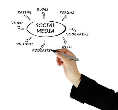 Diagram of social media Stock Photo - 12992172