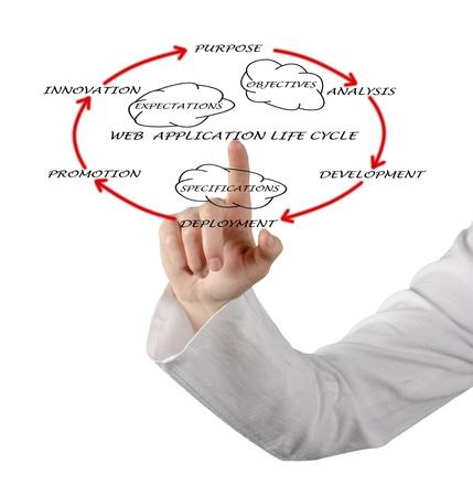 Presentation of web application lifecycle Stock Photo - 12992194