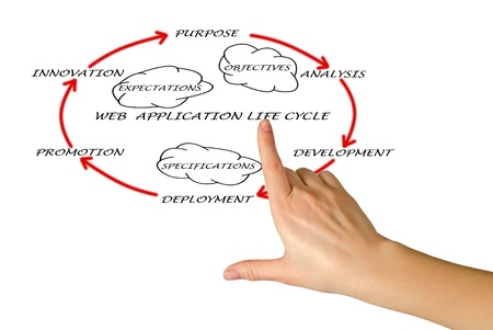 Presentation of web application lifecycle Stock Photo - 12992165
