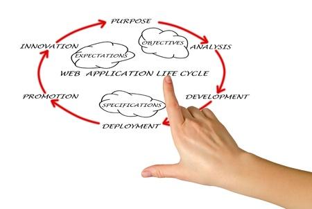 Presentation of web application lifecycle Stock Photo - 12992165