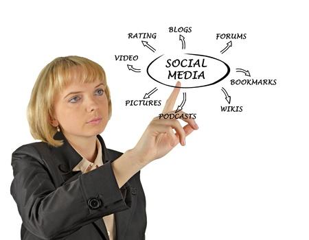 mpg: Diagram of social media Editorial