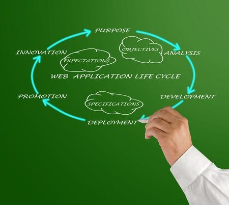 Web application lifecycle Stock Photo - 12992256