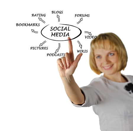 mov: Diagram of social media Stock Photo