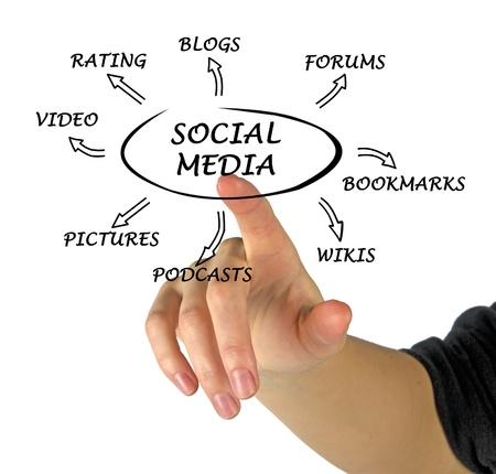 mpg: Diagram of social media Stock Photo