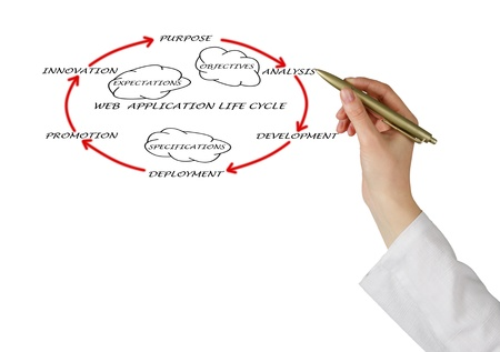 Presentation of web application lifecycle photo
