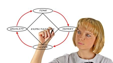 Presentation of Project Management Diamond Model photo
