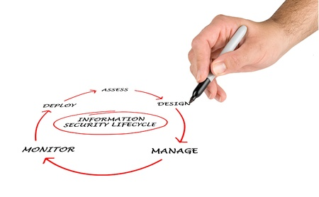 Diagram of information security lifecycle Stock Photo - 13100387