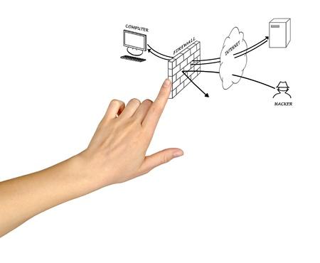 Diagram of firewall photo