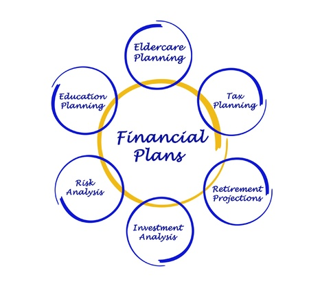 mitigation: Financial plan